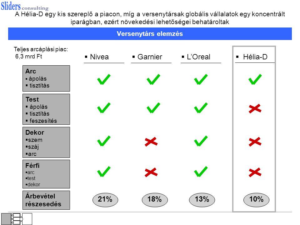 Nivea Garnier L'Oreal Hélia-D 21% 18% 13% 10%