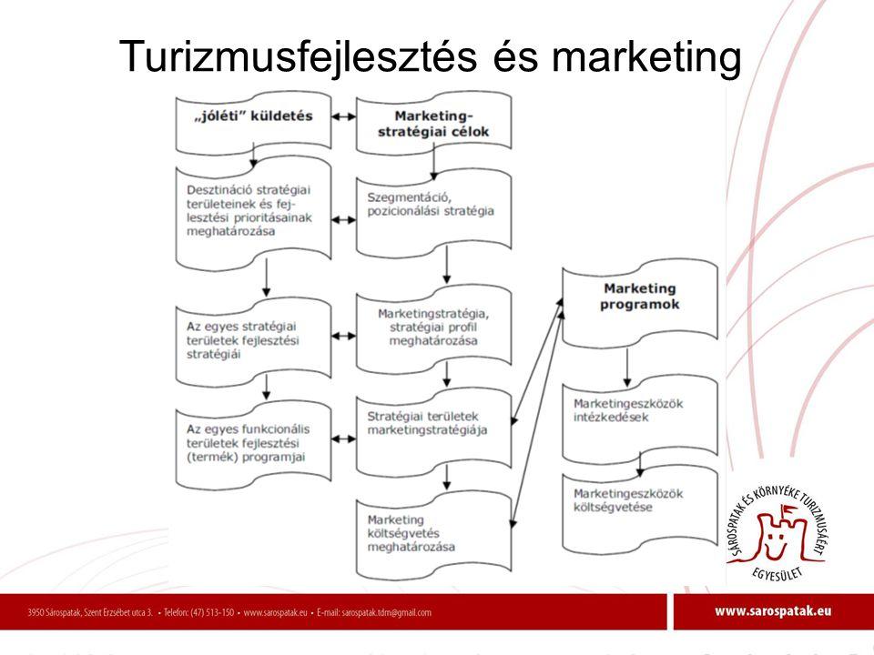 Turizmusfejlesztés és marketing