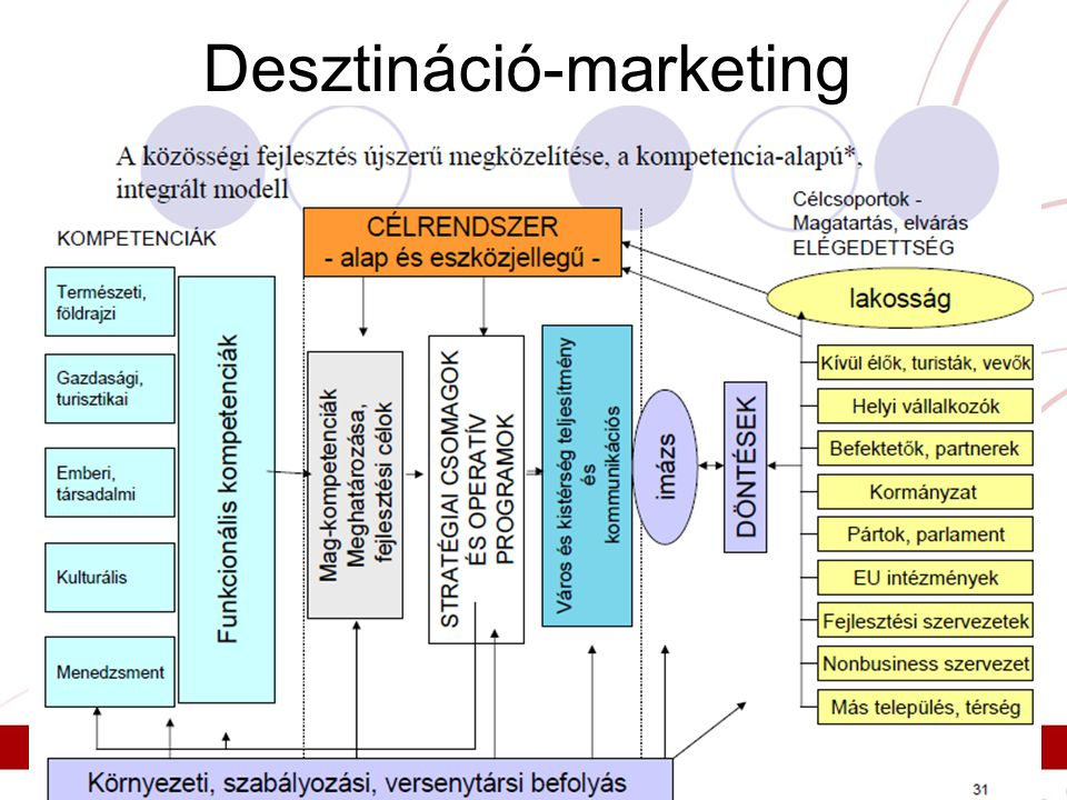Desztináció-marketing