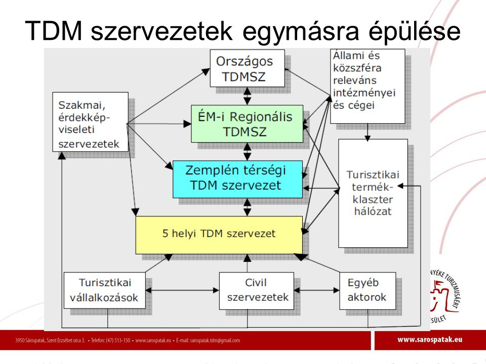 TDM szervezetek egymásra épülése
