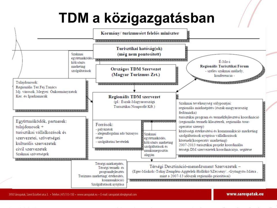 TDM a közigazgatásban