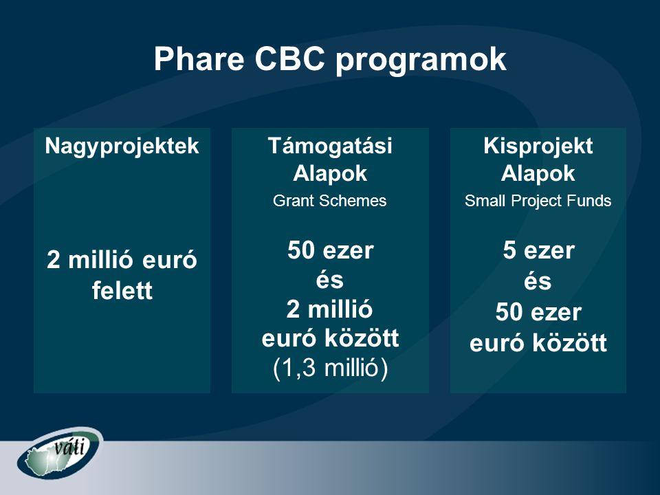 Phare CBC programok 2 millió euró felett 50 ezer és 2 millió
