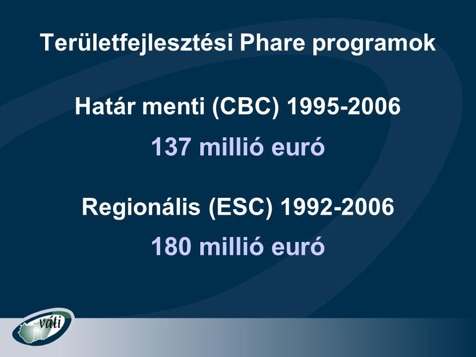 Területfejlesztési Phare programok