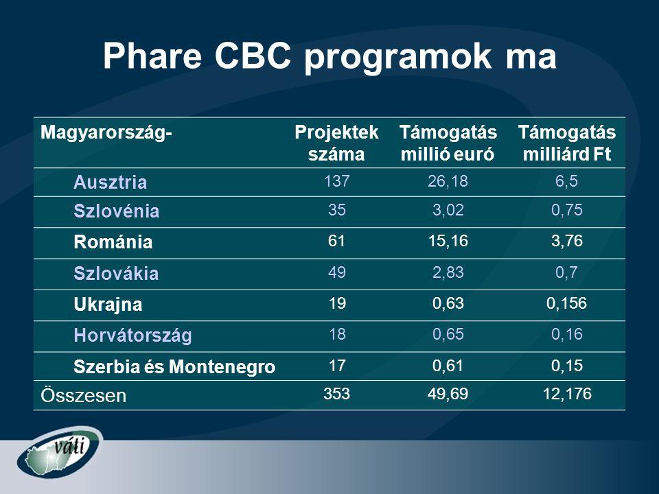 Phare CBC programok ma Összesen Magyarország- Projektek száma
