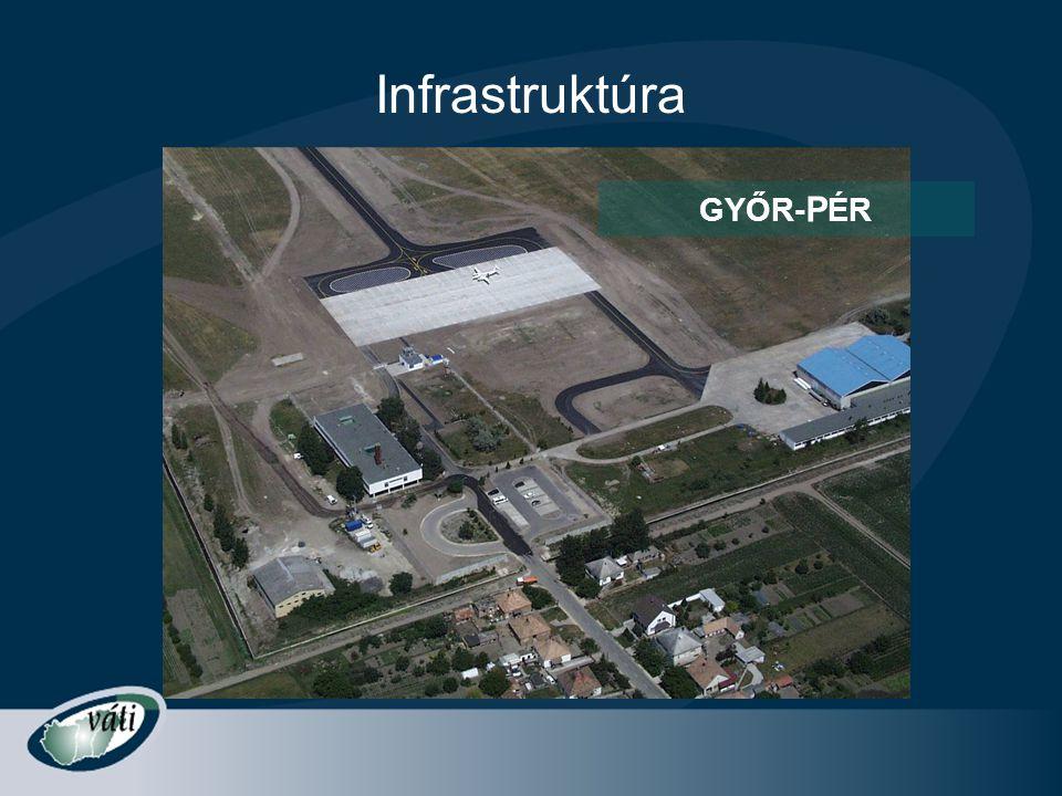 Infrastruktúra GYŐR-PÉR