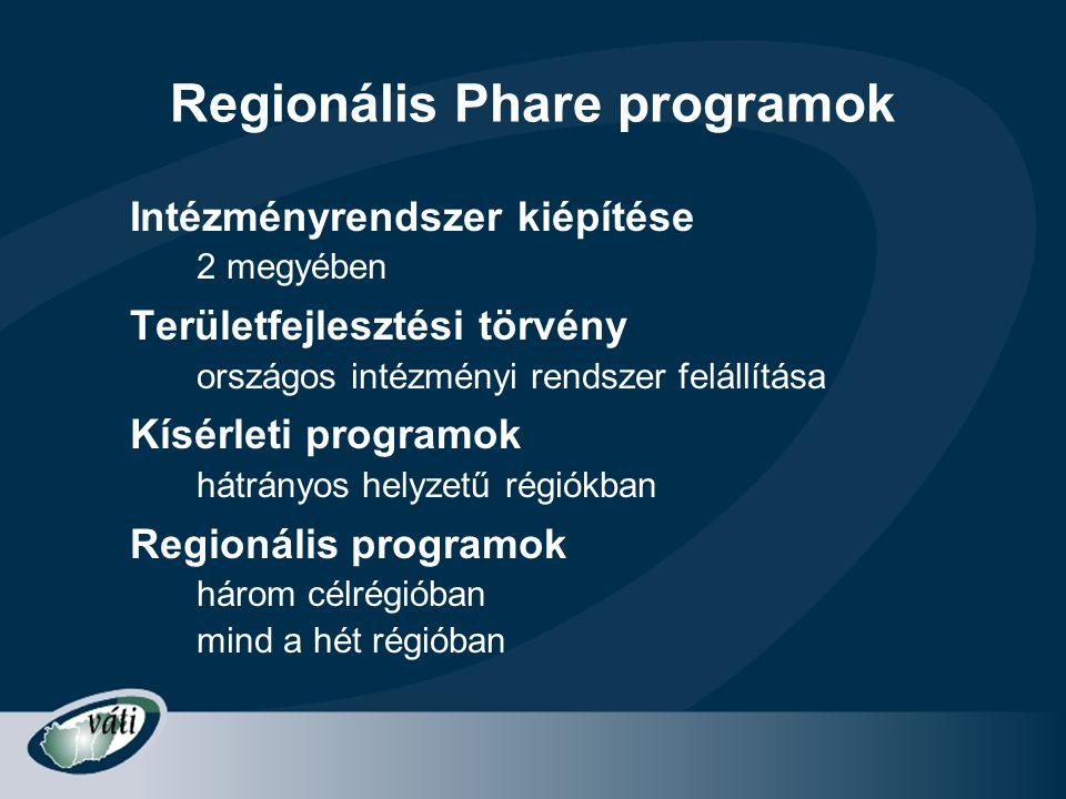 Regionális Phare programok
