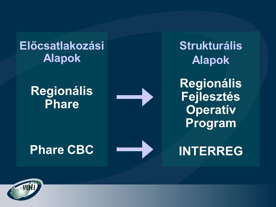 Regionális Regionális Fejlesztés Phare Operatív Program Phare CBC