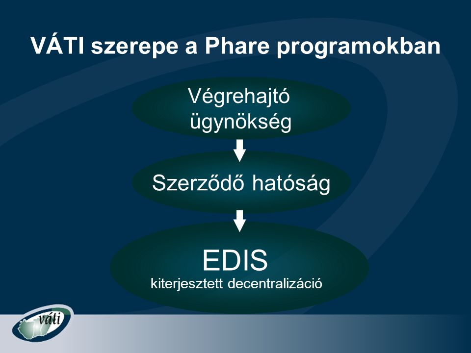 VÁTI szerepe a Phare programokban