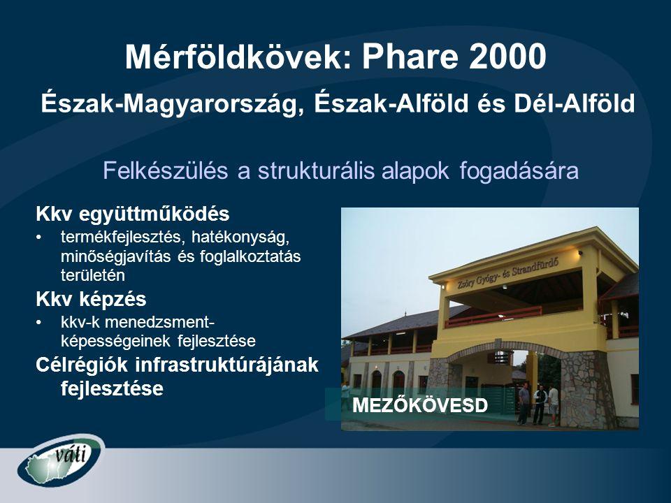 Mérföldkövek: Phare 2000 Észak-Magyarország, Észak-Alföld és Dél-Alföld. Felkészülés a strukturális alapok fogadására.