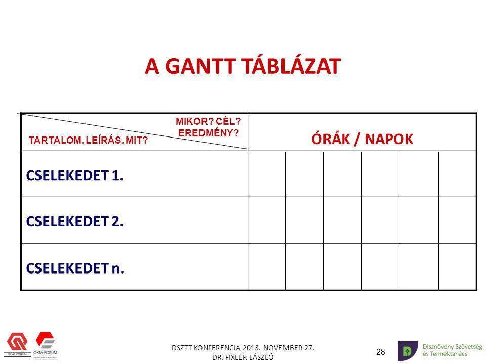 A GANTT TÁBLÁZAT ÓRÁK / NAPOK CSELEKEDET 1. CSELEKEDET 2.