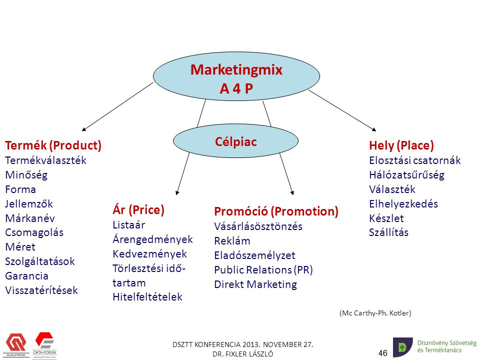 Marketingmix A 4 P Célpiac Termék (Product) Hely (Place) Ár (Price)