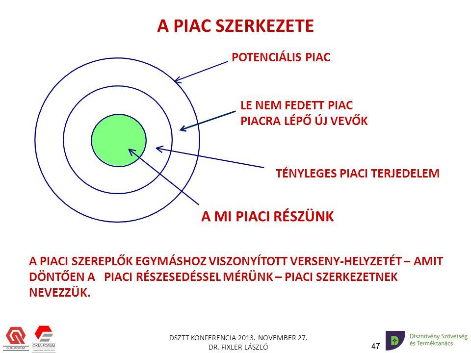 A PIAC SZERKEZETE A MI PIACI RÉSZÜNK POTENCIÁLIS PIAC