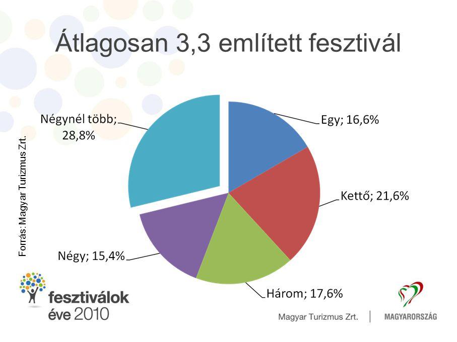Átlagosan 3,3 említett fesztivál