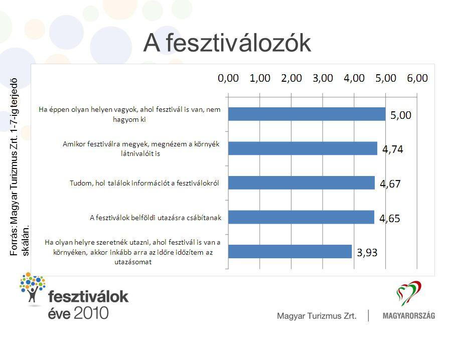 A fesztiválozók Forrás: Magyar Turizmus Zrt. 1-7-ig terjedő skálán.