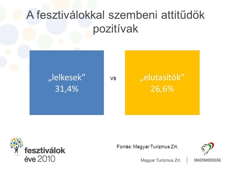A fesztiválokkal szembeni attitűdök pozitívak
