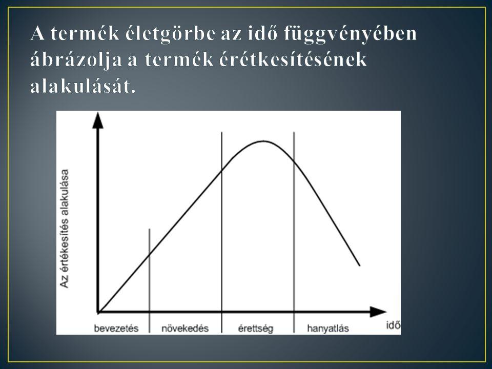 A termék életgörbe az idő függvényében ábrázolja a termék érétkesítésének alakulását.