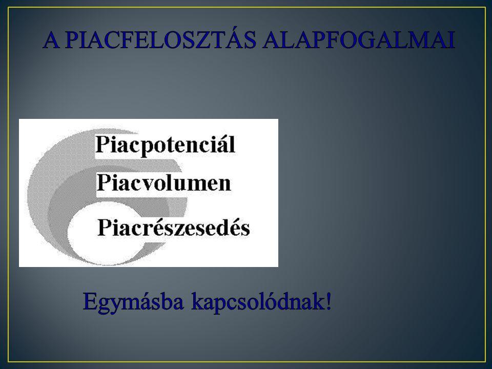 A PIACFELOSZTÁS ALAPFOGALMAI