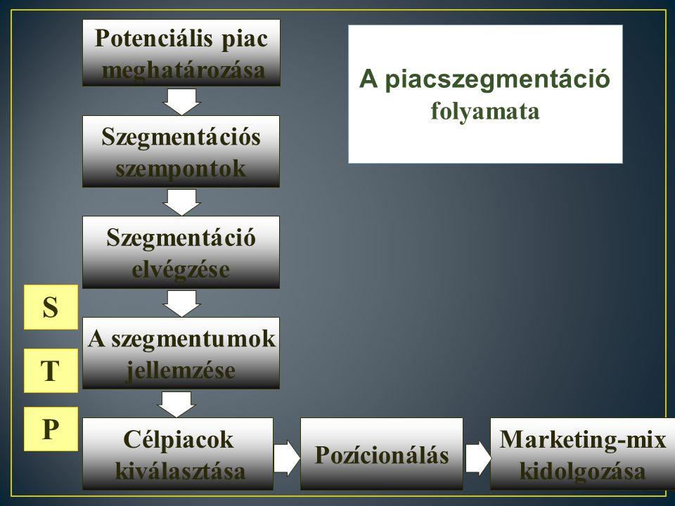 S T P Potenciális piac meghatározása A piacszegmentáció folyamata
