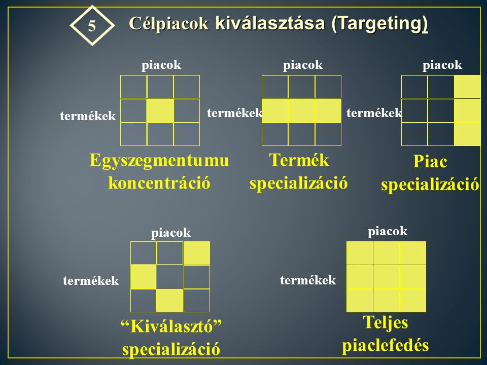 Célpiacok kiválasztása (Targeting) Egyszegmentumu koncentráció