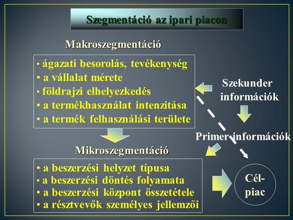 Szegmentáció az ipari piacon Szekunder információk
