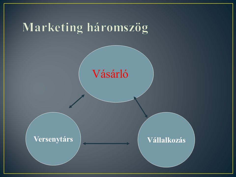 Marketing háromszög Vásárló Versenytárs Vállalkozás