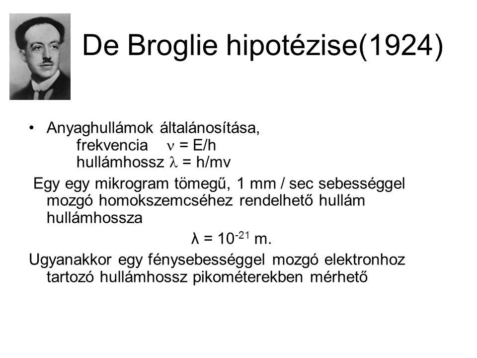De Broglie hipotézise(1924)