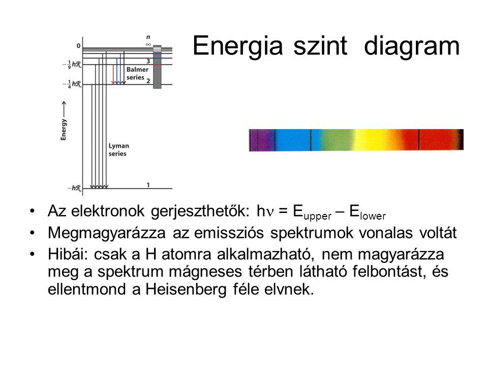 Energia szint diagram Az elektronok gerjeszthetők: hn = Eupper – Elower. Megmagyarázza az emissziós spektrumok vonalas voltát.