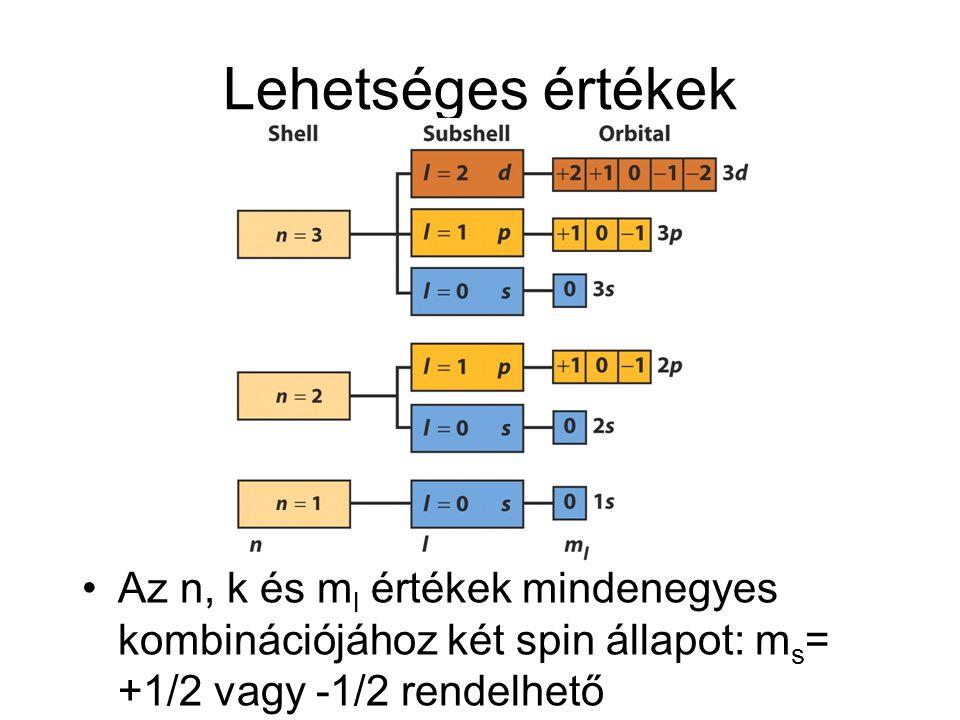 Lehetséges értékek Az n, k és ml értékek mindenegyes kombinációjához két spin állapot: ms= +1/2 vagy -1/2 rendelhető.