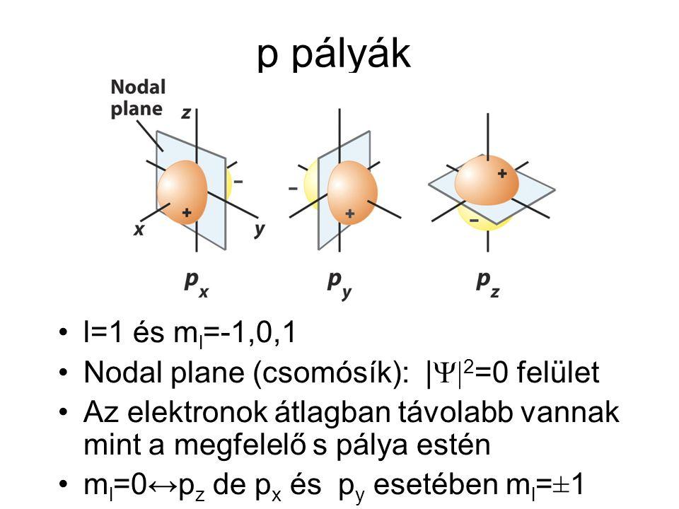 p pályák l=1 és ml=-1,0,1 Nodal plane (csomósík): |Y|2=0 felület