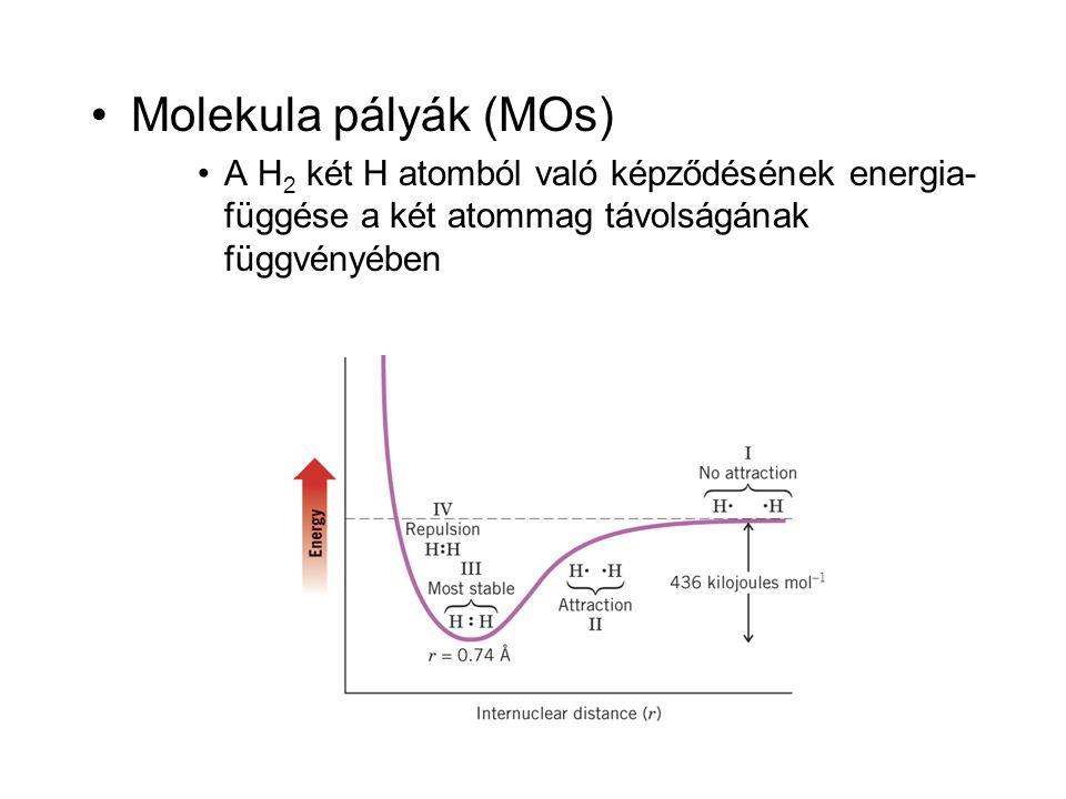 Molekula pályák (MOs) A H2 két H atomból való képződésének energia- függése a két atommag távolságának függvényében.