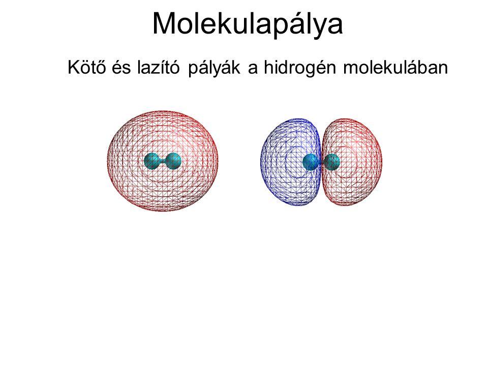 Kötő és lazító pályák a hidrogén molekulában