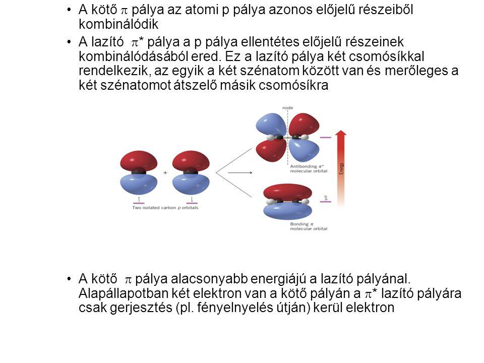 A kötő p pálya az atomi p pálya azonos előjelű részeiből kombinálódik