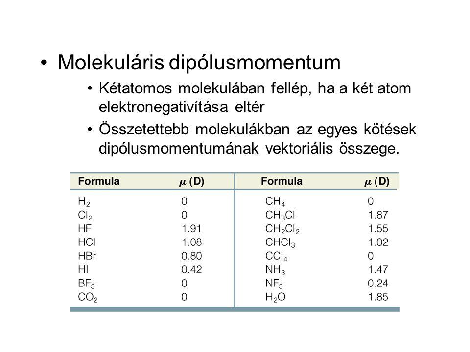 Molekuláris dipólusmomentum