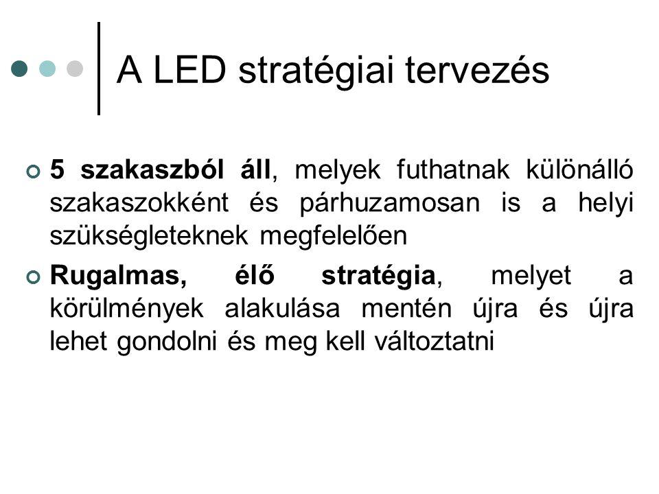 A LED stratégiai tervezés