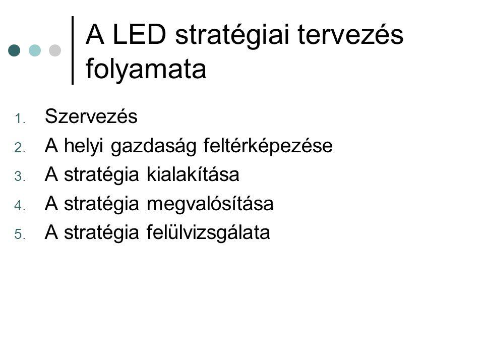 A LED stratégiai tervezés folyamata
