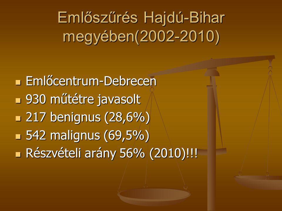 Emlőszűrés Hajdú-Bihar megyében(2002-2010)