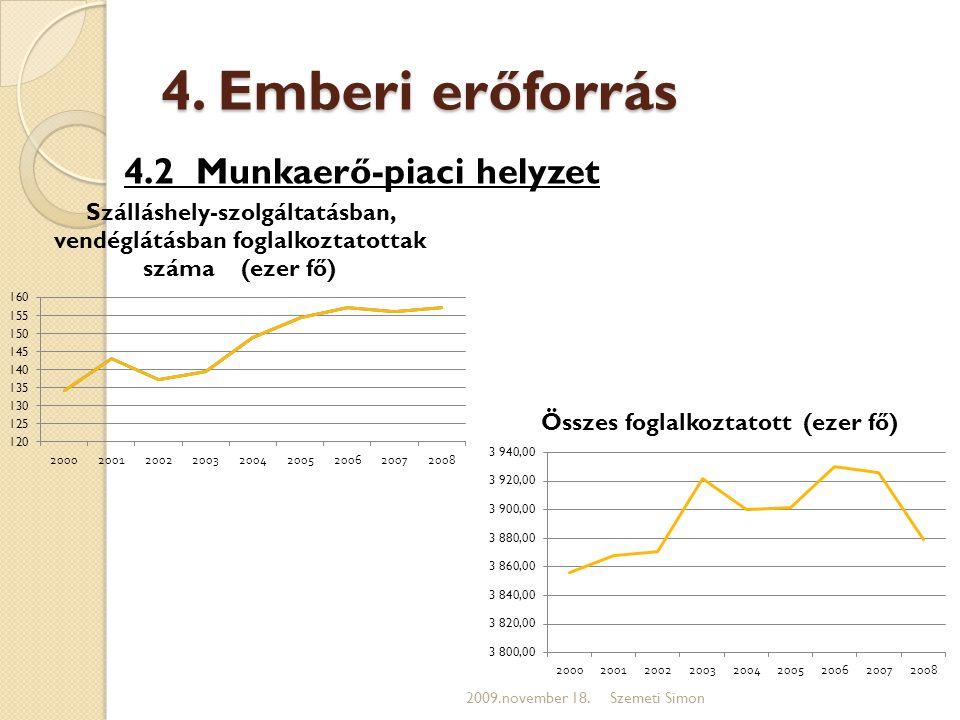 4. Emberi erőforrás 4.2 Munkaerő-piaci helyzet 2009.november 18.