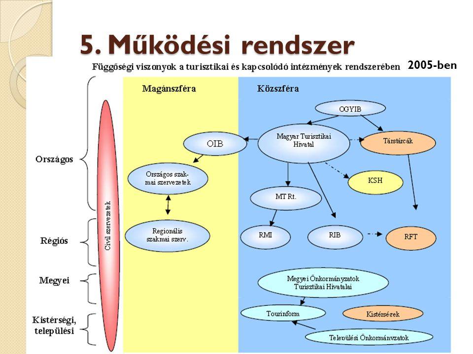 5. Működési rendszer 2005-ben 2009.november 18. Szemeti Simon