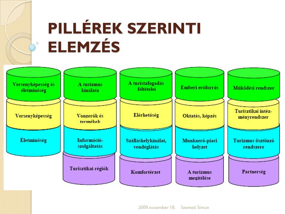 PILLÉREK SZERINTI ELEMZÉS