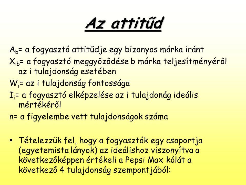 Az attitűd Ab= a fogyasztó attitűdje egy bizonyos márka iránt
