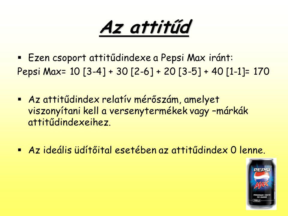 Az attitűd Ezen csoport attitűdindexe a Pepsi Max iránt: