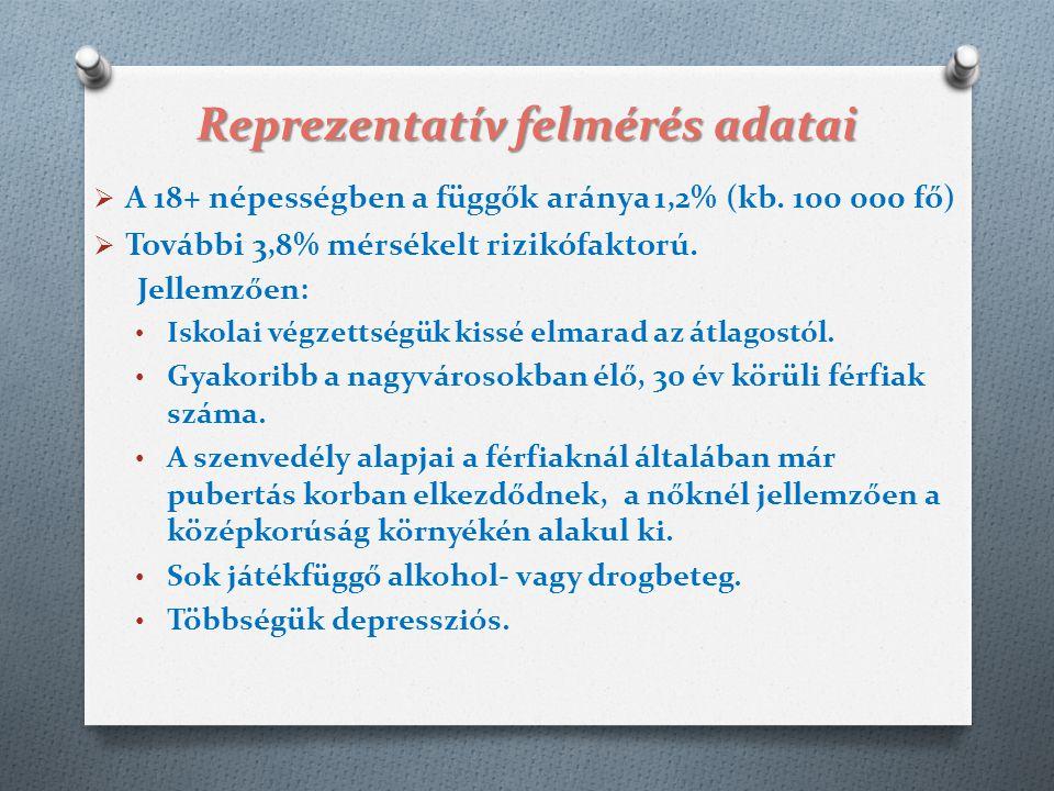 Reprezentatív felmérés adatai