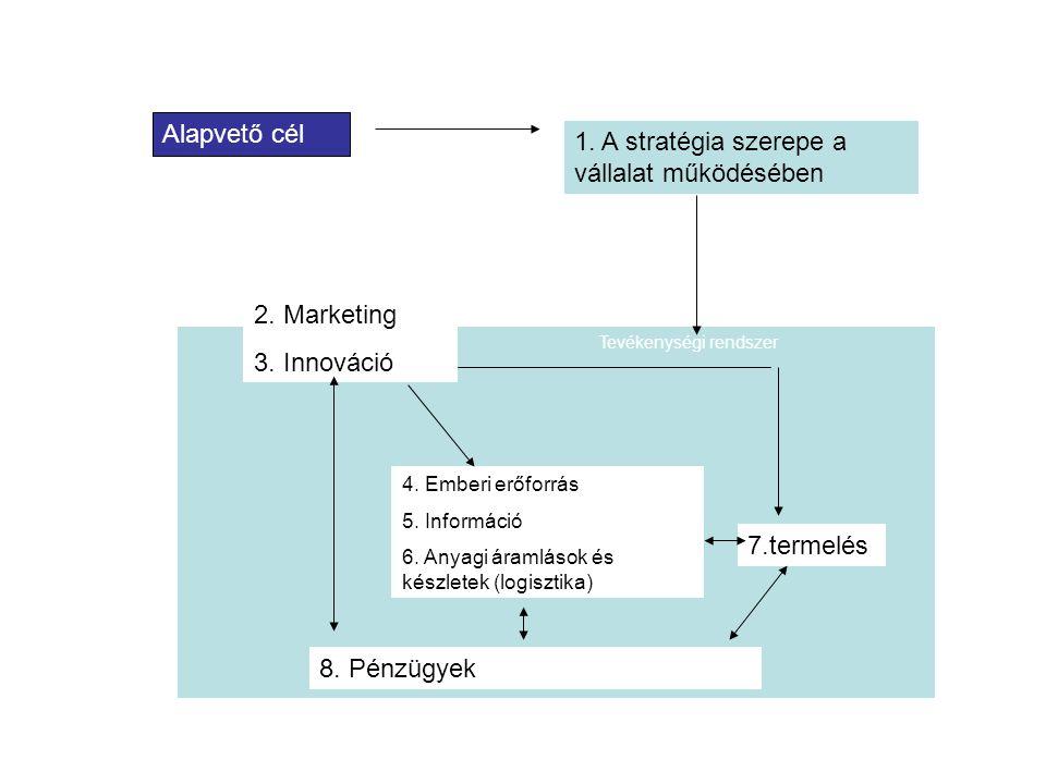 1. A stratégia szerepe a vállalat működésében