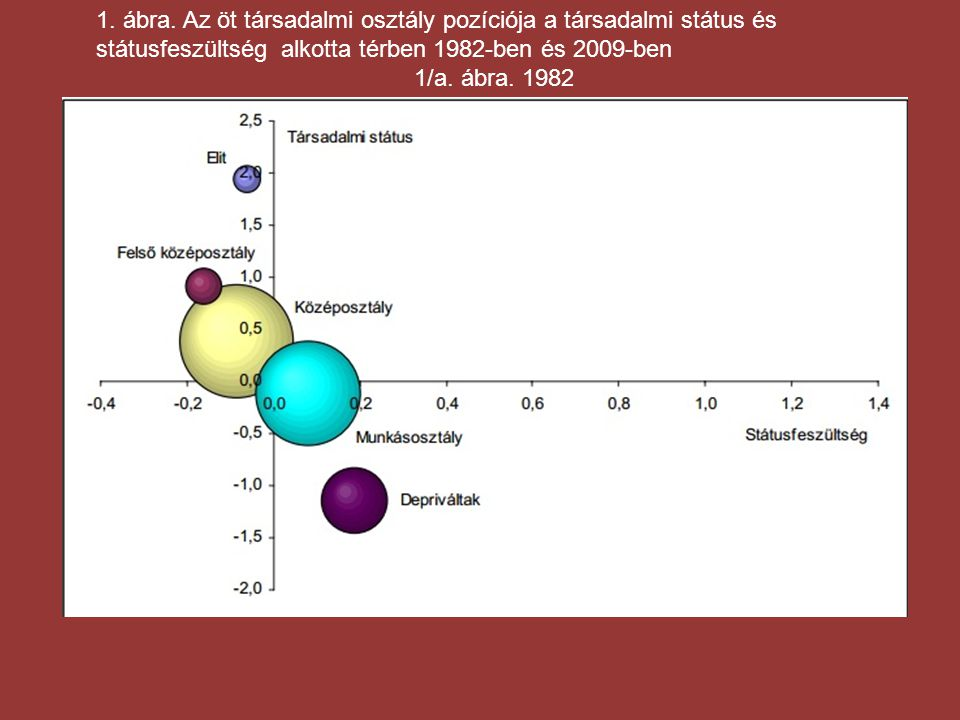 1. ábra. Az öt társadalmi osztály pozíciója a társadalmi státus és státusfeszültség alkotta térben 1982-ben és 2009-ben