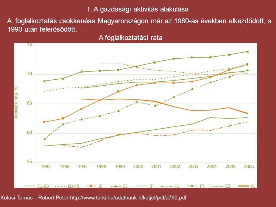 1. A gazdasági aktivitás alakulása