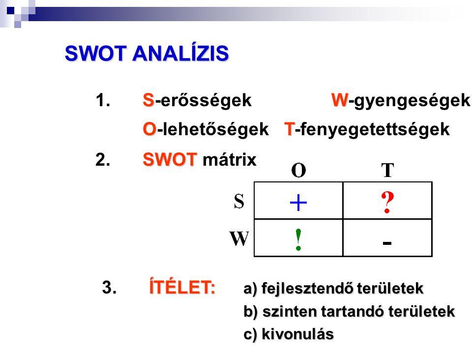 SWOT ANALÍZIS 1. S-erősségek W-gyengeségek