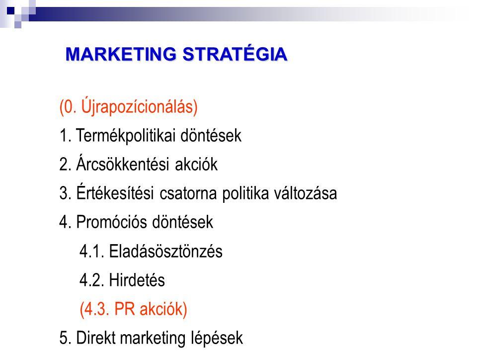 MARKETING STRATÉGIA (0. Újrapozícionálás) 1. Termékpolitikai döntések. 2. Árcsökkentési akciók. 3. Értékesítési csatorna politika változása.