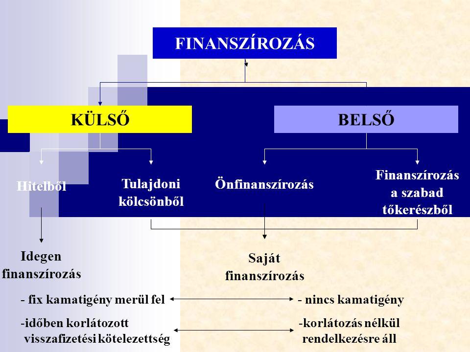 FINANSZÍROZÁS KÜLSŐ BELSŐ