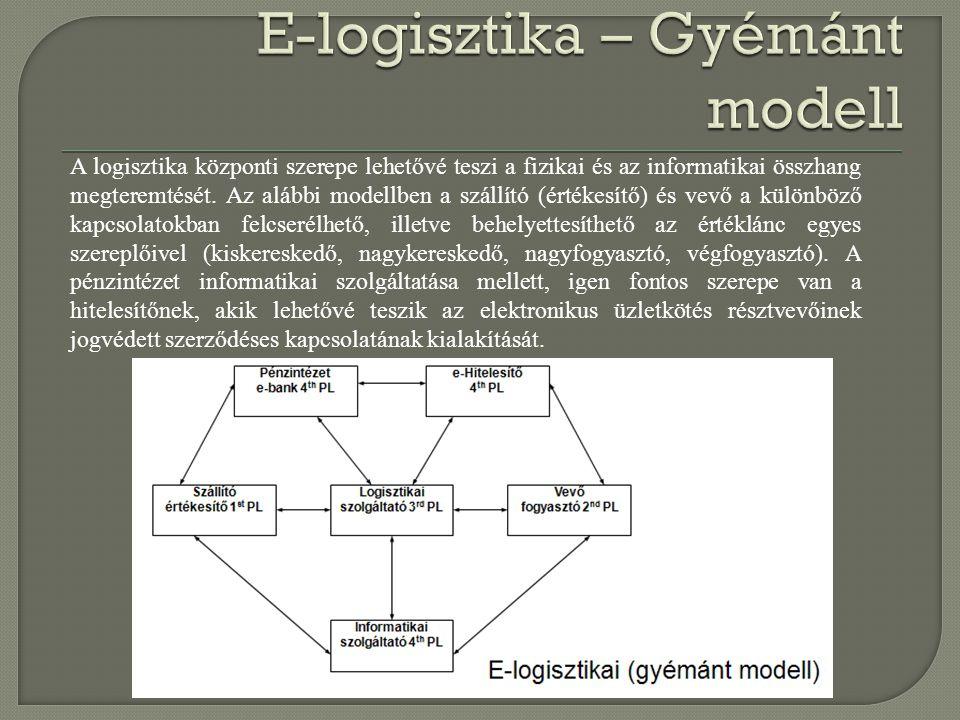 E-logisztika – Gyémánt modell