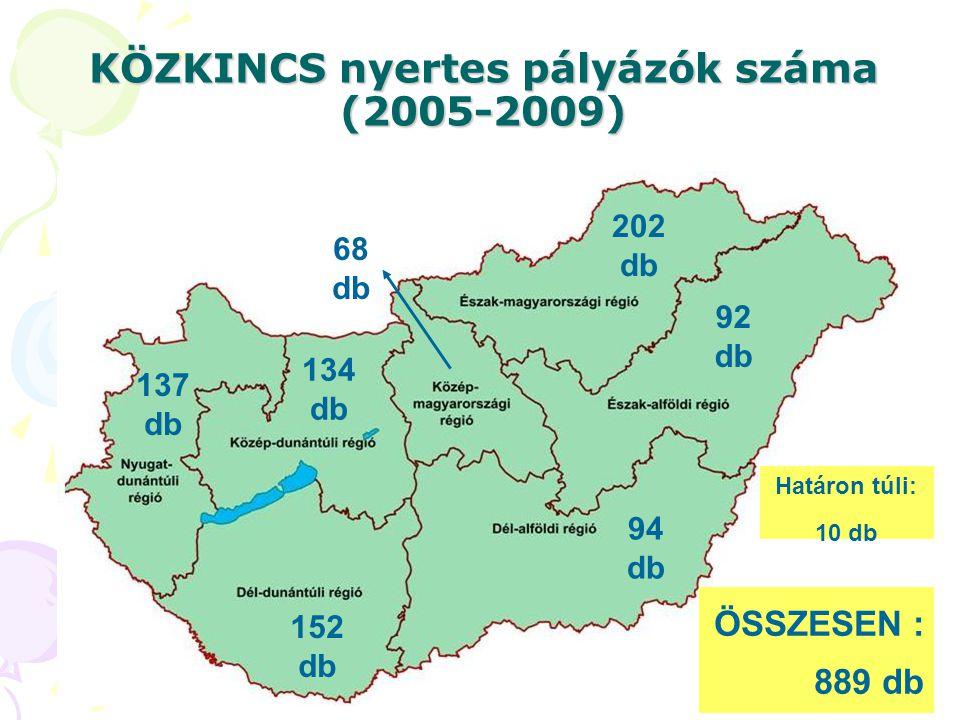 KÖZKINCS nyertes pályázók száma (2005-2009)